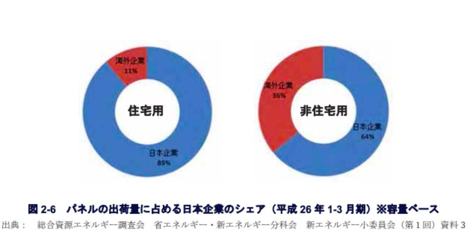 パネルの出荷量に占める日本企業のシェアのグラフ
