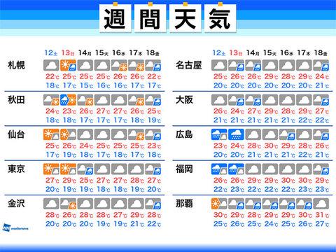 2021/06/11 05:52後悔の週間天気。