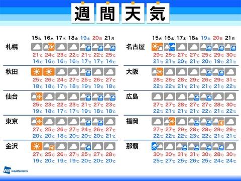 2021/06/14 05:29公開の週間天気。