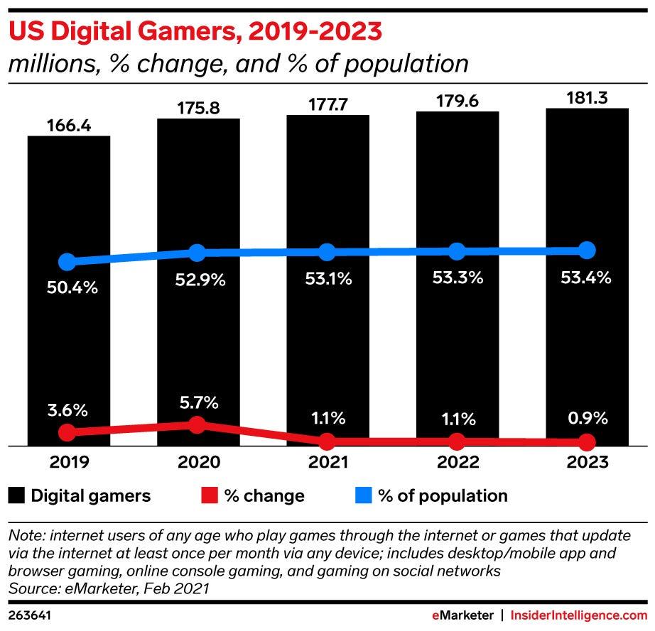 ゲーマー人口の推移