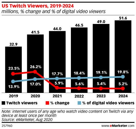 Twitch視聴者