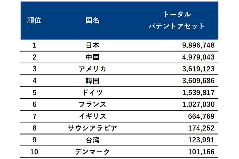 yuda_hydrogen_ranking_1