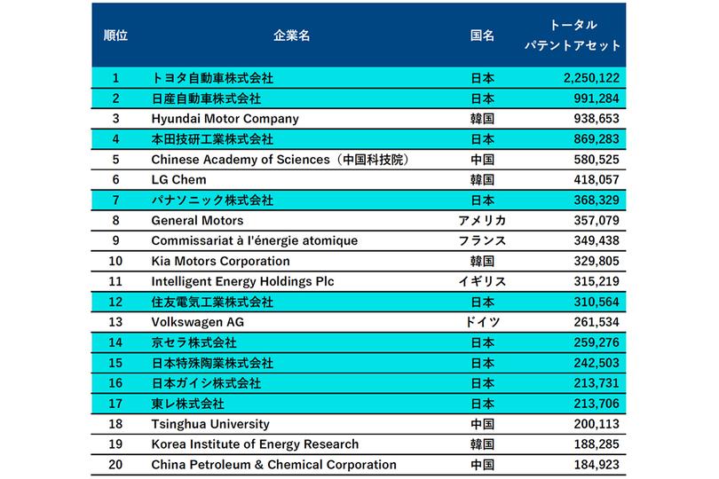 yuda_hydrogen_ranking_2