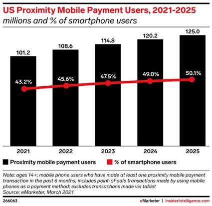 アメリカにおける「非接触型モバイル決済」のユーザー数の推移と予測の表。