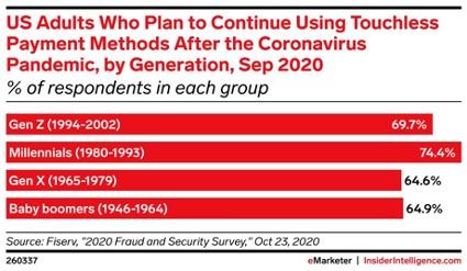 「パンデミック終息後も、非接触型決済を使い続けたい」と考える人の割合を世代別に示した図