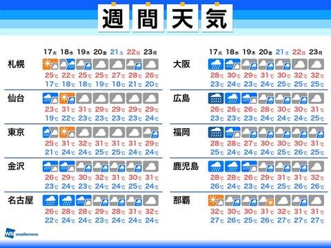 週間天気予定表