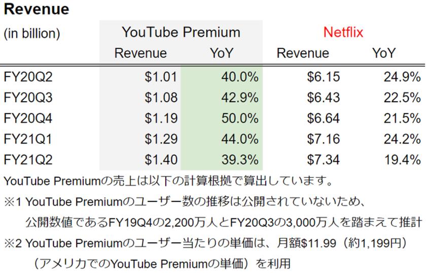 youtubenetflix売上比較