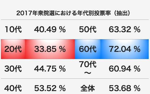 2017年衆院選の年代別投票率。
