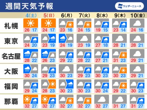 2021/09/03 05:29公開の週間天気。