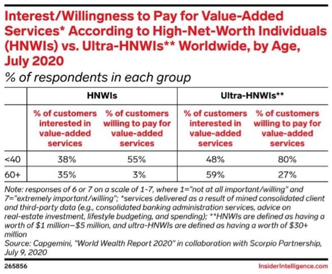 世界の富裕層(HNWI:High Net Worth Individuals)と超富裕層(Ultra-HNWI)のうち、高付加価値サービスに「関心がある」「対価を払っても良い」と考えている人の割合を表した表。