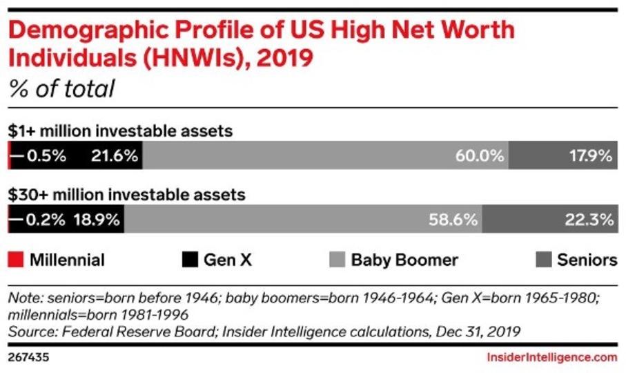 アメリカの富裕層の年齢構成を表した棒グラフ。