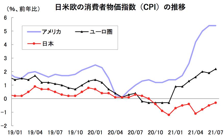 karakama_CPI_202109_graph_2