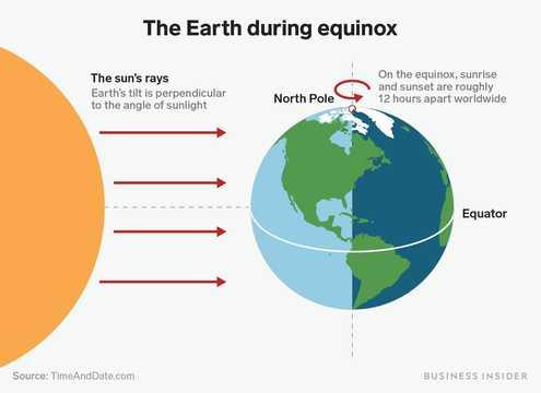 春分と秋分では、太陽光線が地軸に対して垂直に当たる。