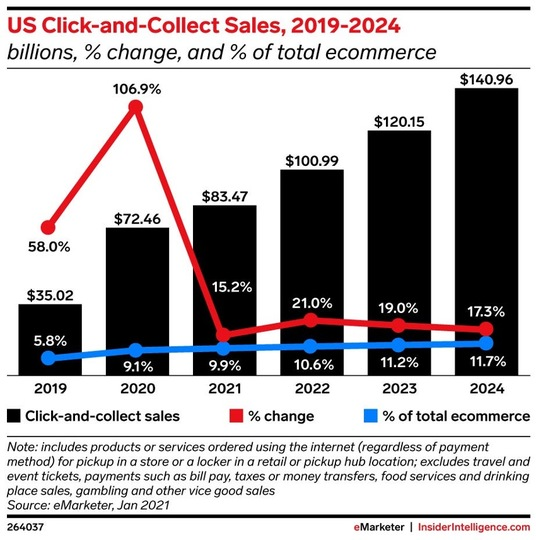 アメリカでの「クリック&コレクト」による売上高の推移と予測のグラフ。