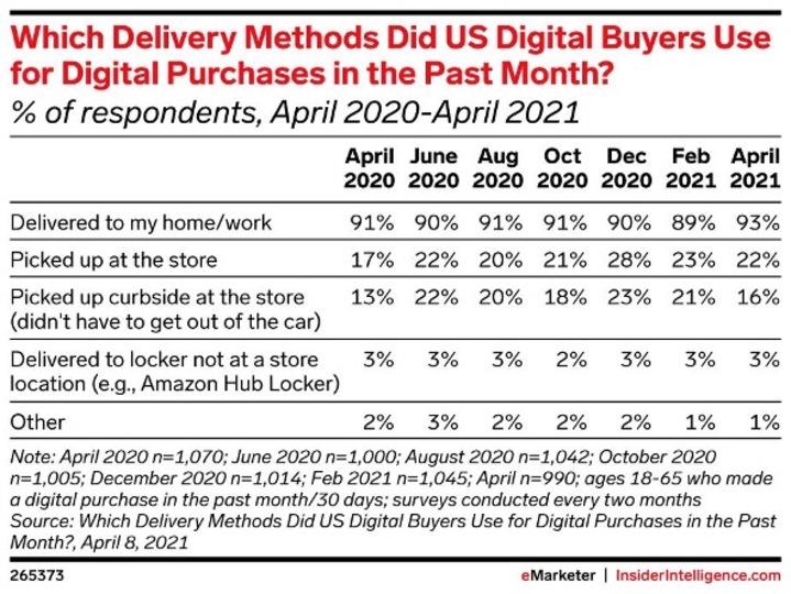 アメリカの消費者はオンラインで購入した商品をどのように受け取っているのかを示した表