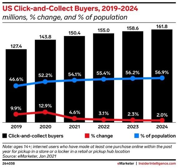 「クリック&コレクト利用者数」の推移と予測を示したグラフ。