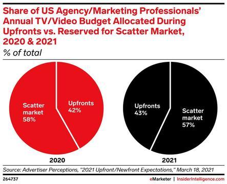 テレビシーズン開始前の先行販売期間「アップフロント」で売れ残った広告在庫は、その後「スキャッター・マーケット」で販売される。アメリカの広告代理店やマーケティング担当者の年間のテレビ・動画広告費の予算配分。