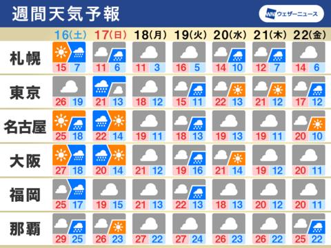 週間天気予報図