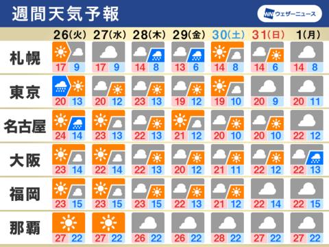10/26から11/1の週間天気