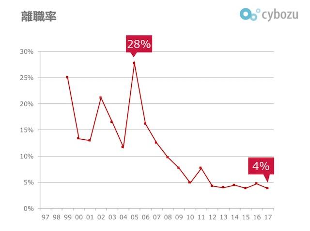 201804_team_cybozu_離職率