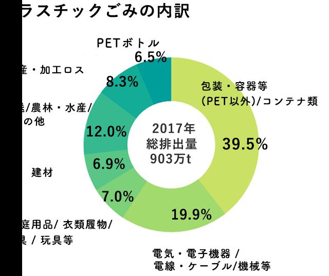 ぷらごみグラフ2