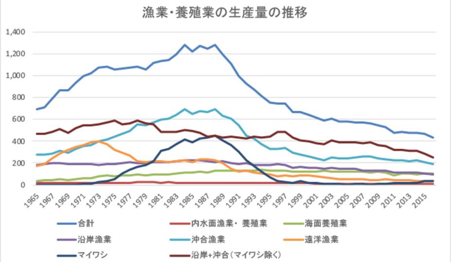 農林水産省のデータ