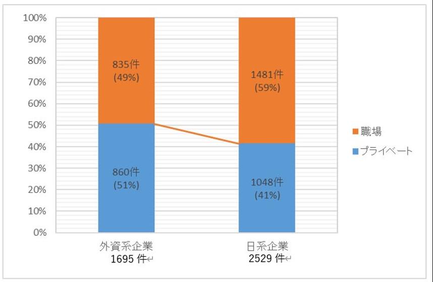 外資系企業と日系企業の相談内容割合の棒グラフ