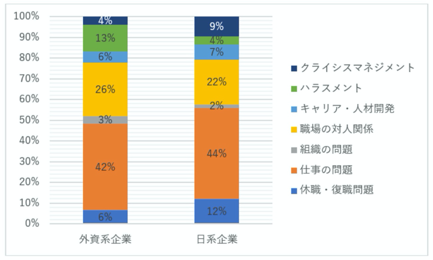 外資系企業と日系企業の「職場」に関する相談内容と割合の棒グラフ