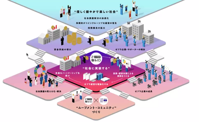 ZEBRAS & CO.が目指す「優しく、健やかで、楽しい社会」のイメージ図