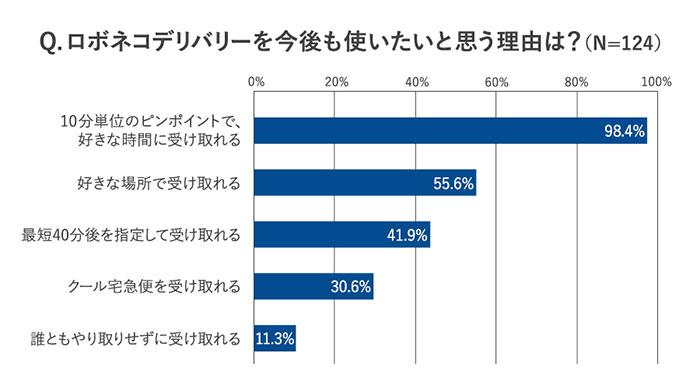 「ロボネコデリバリーを今後も使いたいと思う理由」のアンケート結果。「10分単位のピンポイントで、好きな時間に受け取れる」が98.4%
