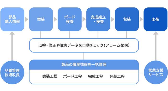 「KISSシステム」の概要図