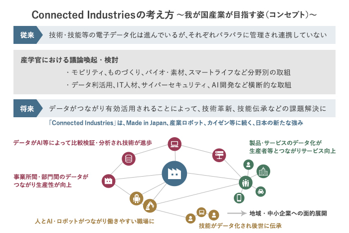 Connected Industriesの考え方