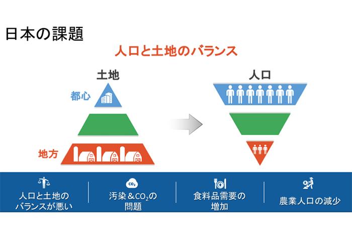 日本の課題
