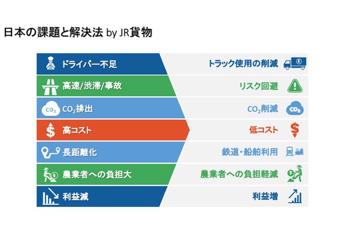 日本の課題と解決法 by JR貨物