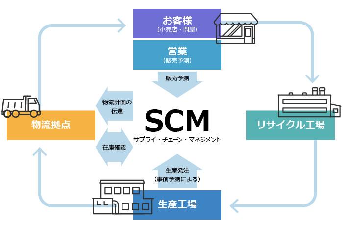エフピコのSCMシステムの全体図
