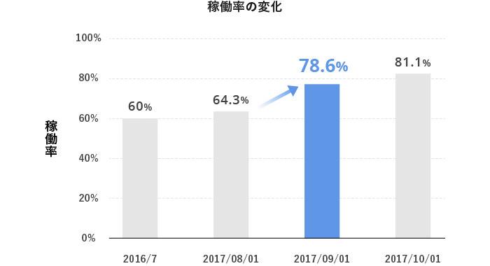 朋友工場の稼働率の変化グラフ
