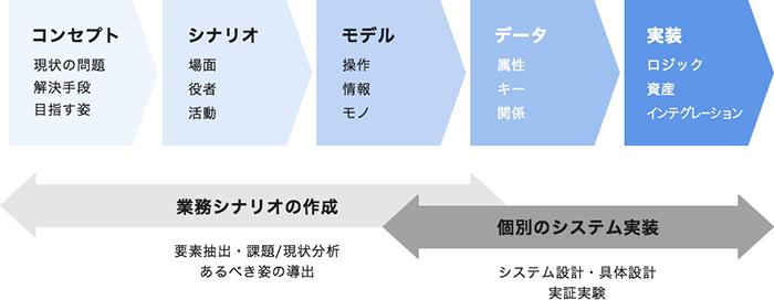 IVIの業務シナリオ構築手順について