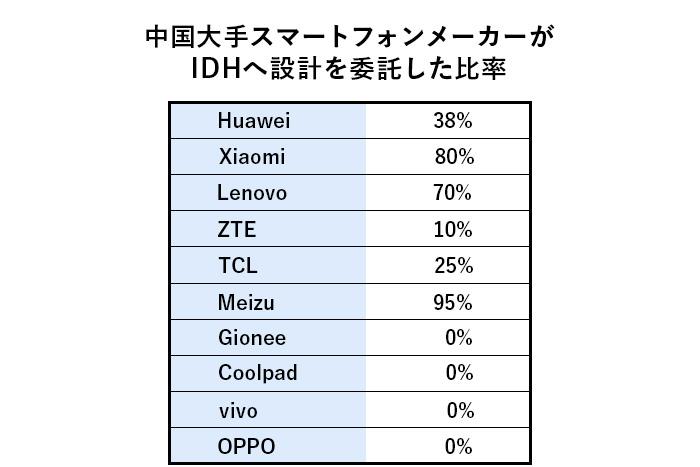 中国大手スマートフォンメーカーがIDHへ設計を委託した比率