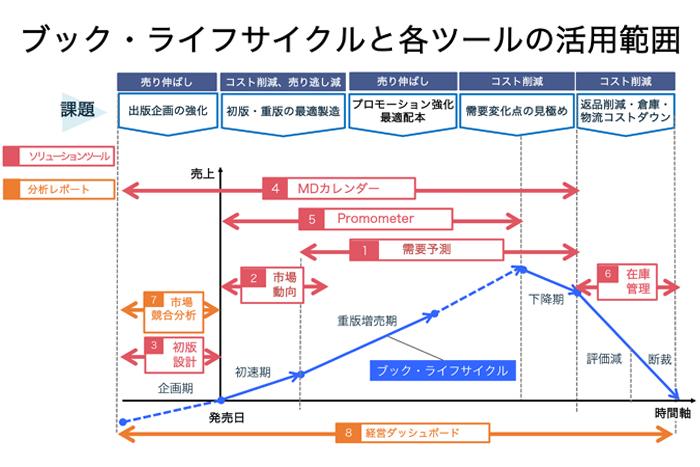 ブック・ライフサイクルと各ツールの活用範囲