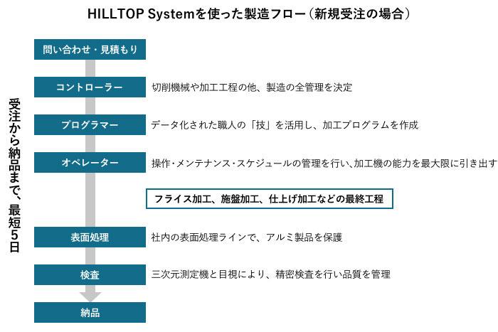 HILLTOP Systemの製造フロー