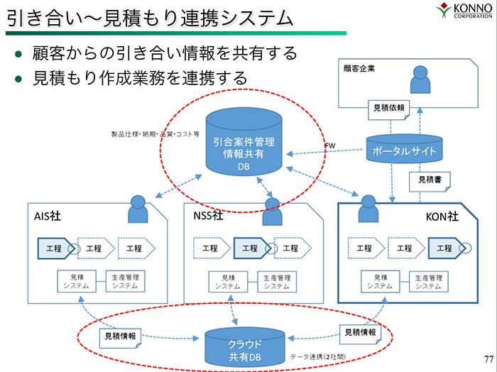 見積もり連携システムのイメージ