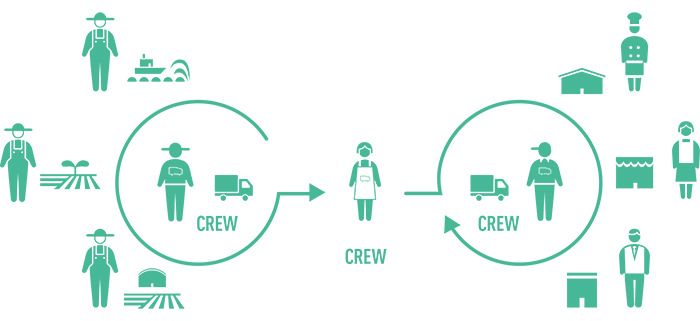 SENDによる流通のイメージ図