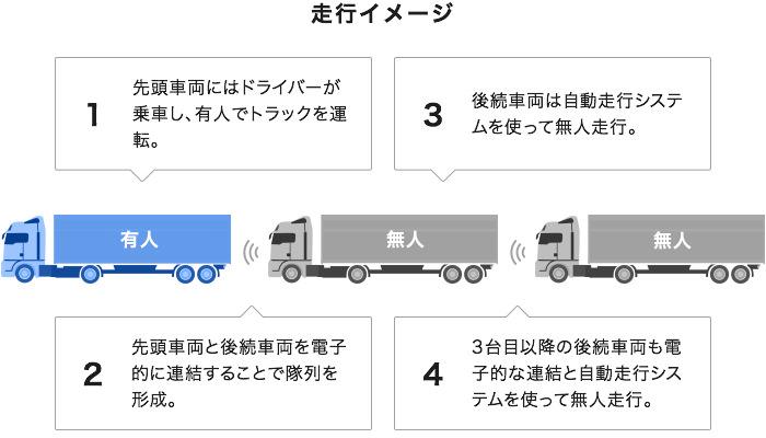 隊列走行のイメージ図