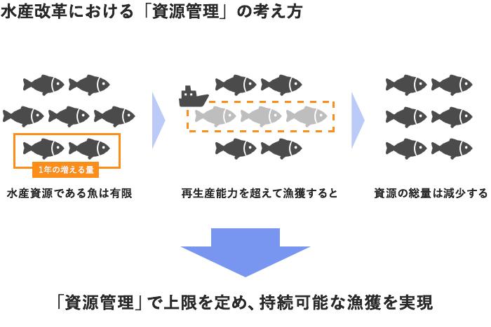 資源管理の概念図(参考:水産庁「TAC制度紹介パンフレット」)