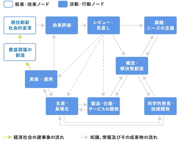 「イノベーション・プロセス・メタモデル」の概念図