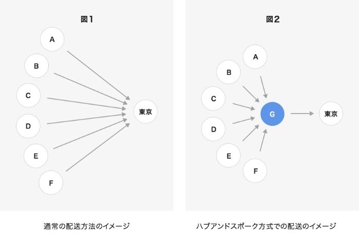 通常の配送方法とハブアンドスポーク方式の違い