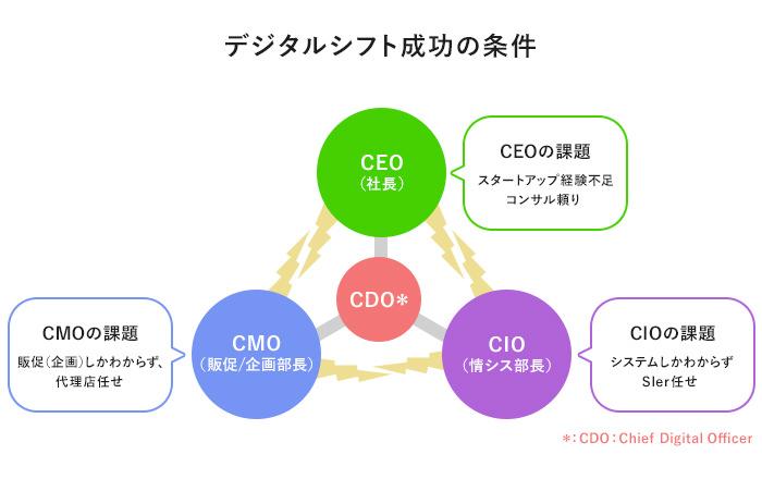 デジタルシフト成功の条件