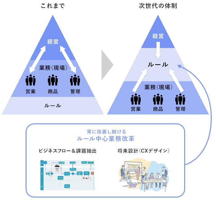 ピラミット組織をベースにした業務改革のための体制イメージ