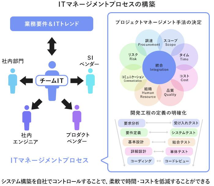 ITマネージメントプロセスの構築イメージ