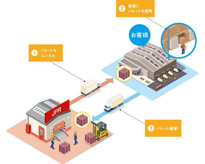 製品保管でパレットを利用する仕組みの図